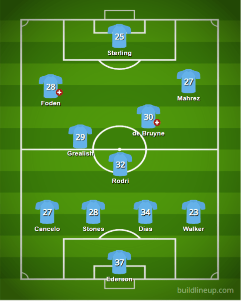 Man City 2021 22 XI v3 - Starting XIs for the 2021/22 FPL Season (All 20 PL Lineups)