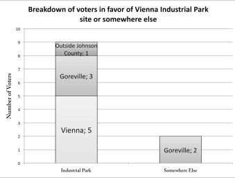 Others Votes Sheet1