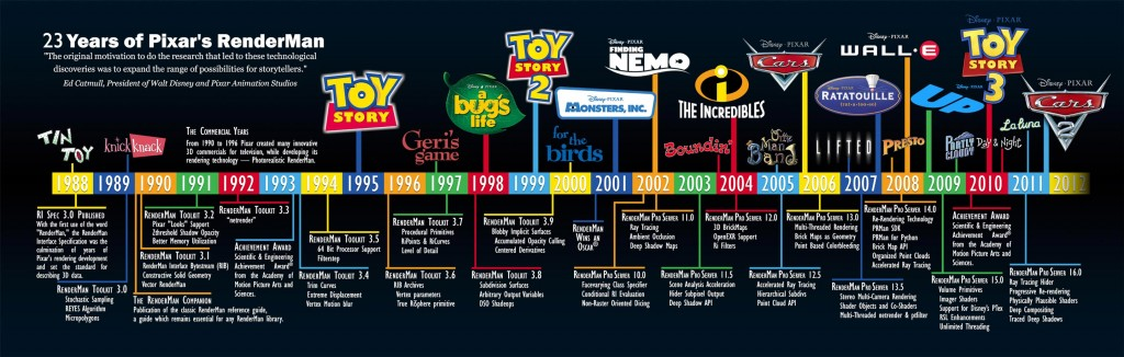 rendeman-pixar-all-movies-timeline