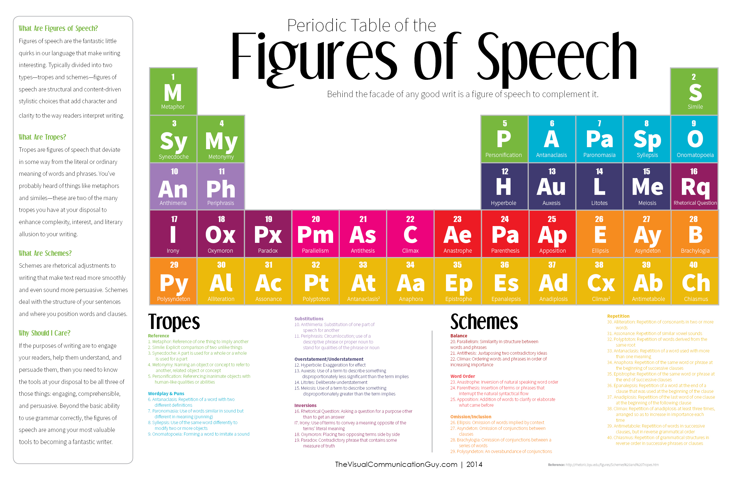The Periodic Table Of The Figures Of Speech 40 Ways To Improve Your Writing The Visual