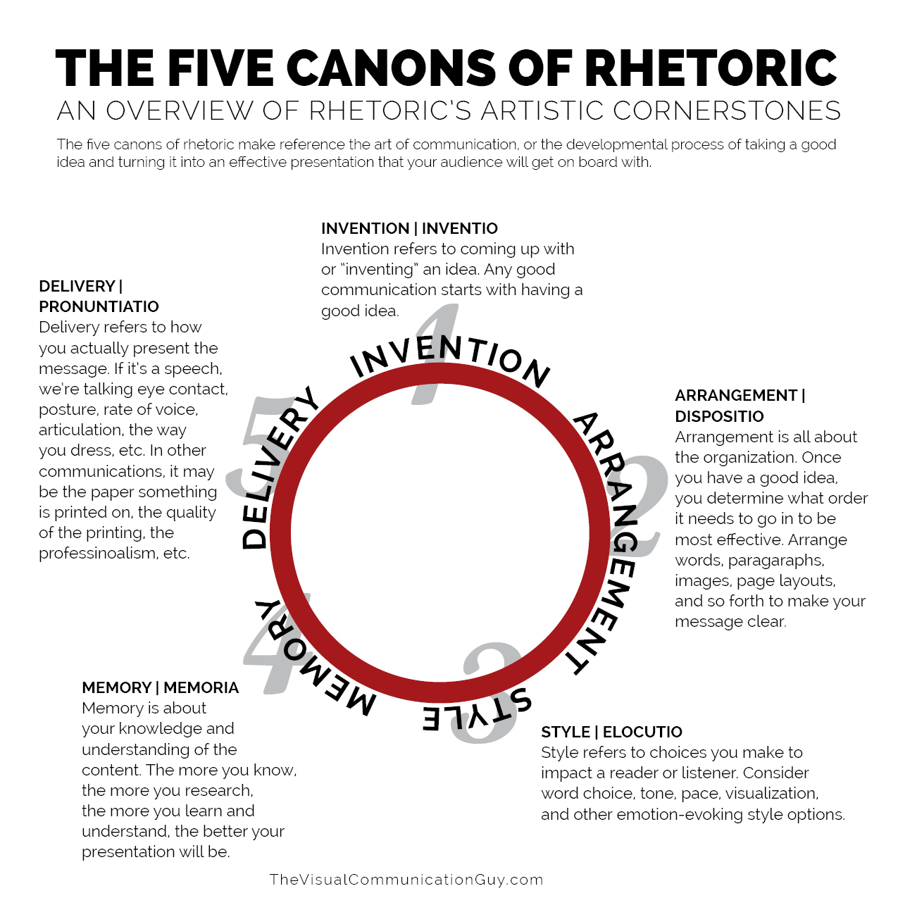 The Five Canons Of Rhetoric The Visual Communication Guy