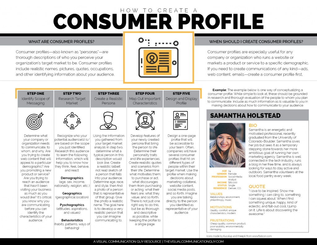 How To Create A Consumer Profile The Visual