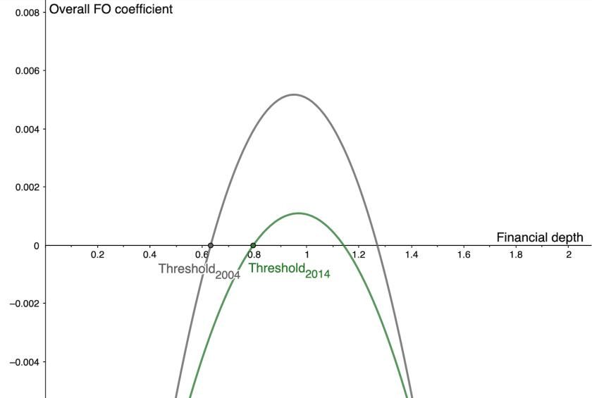 thresh_FD_Graph