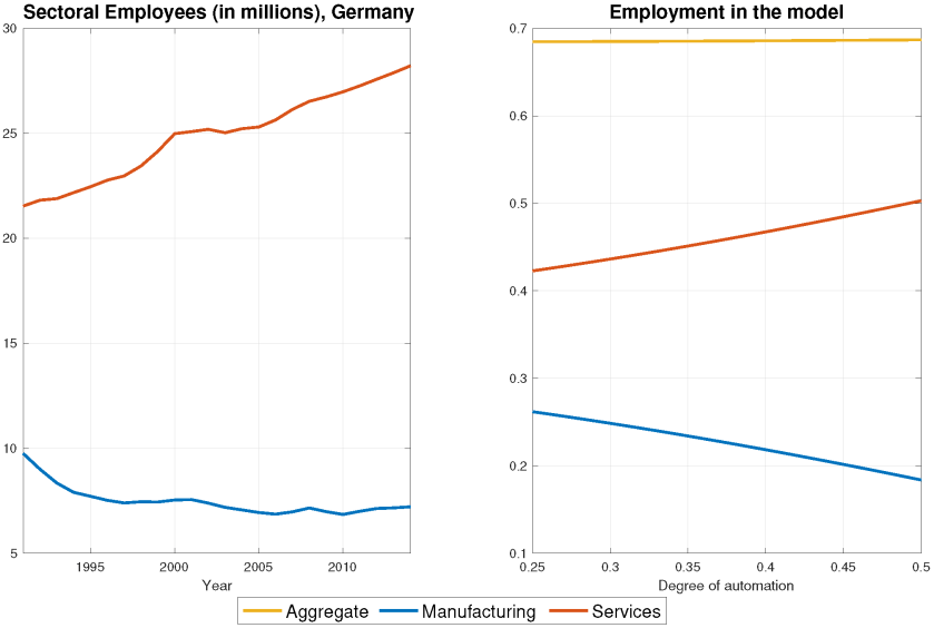 Two panels plot sectoral employees in Germany and employment in the model