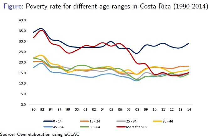 Figure: Poverty rate for different age ranges in Costa Rica