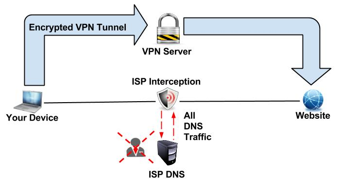 DNS Hijacking by ISPs exposed - Unblock with VPN