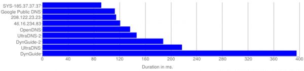 DNS Average Response Duration - Unlocator Peformance Review