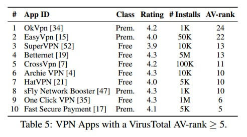VPN Apps to Avoid
