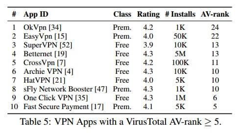 VPN Apps to Avoid