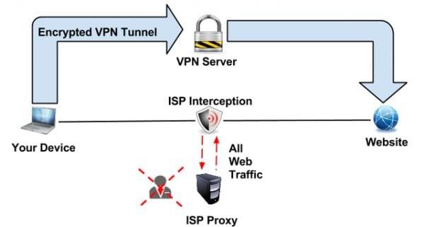 VPN vs Transparent Proxies