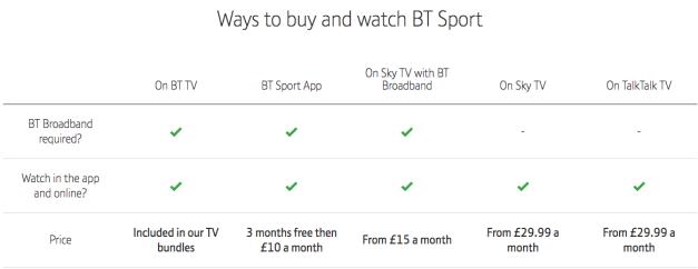 BT Sport Price