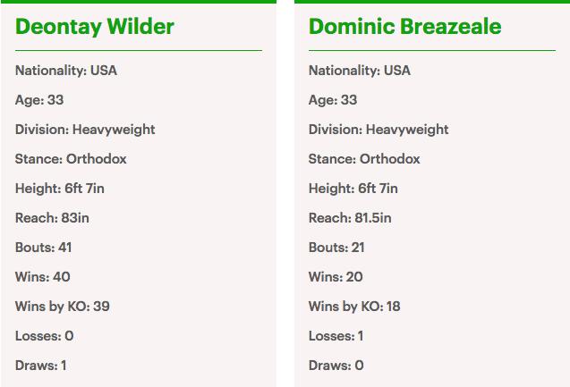 Deontay Wilder vs. Dominic Breazeale Stats