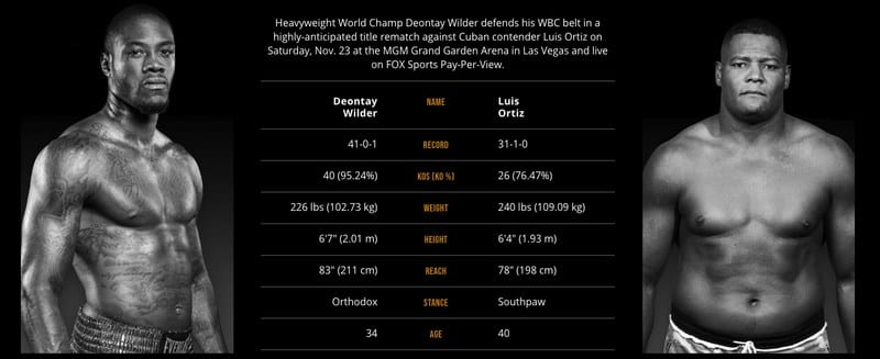 Wilder vs. Ortiz Stats