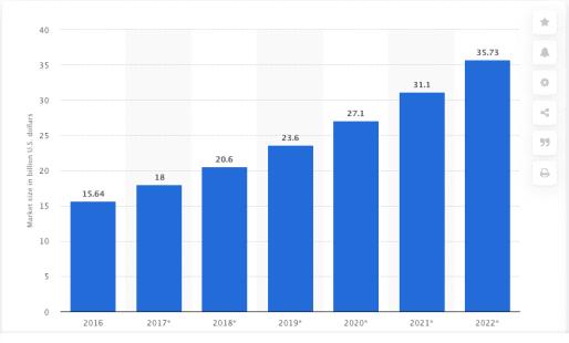 VTI VPN Market Statista