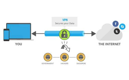 How a VPN Works?