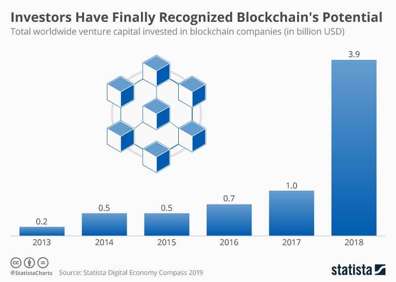 Blockchain_Tech_Investment
