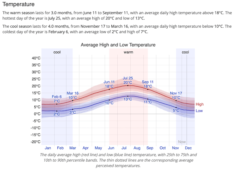 Temperature Chart for my Area