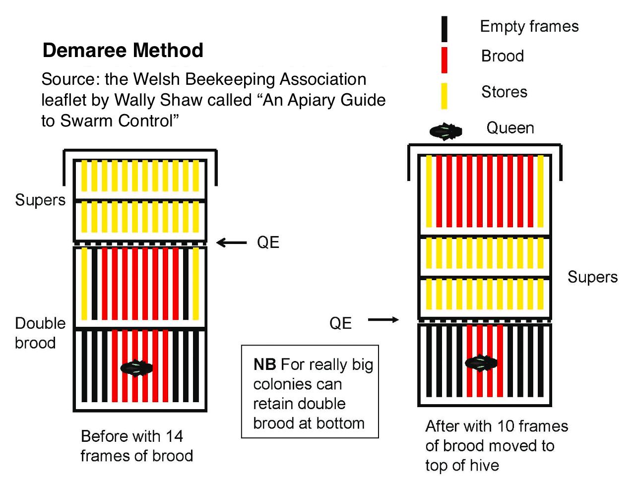 Demaree Method