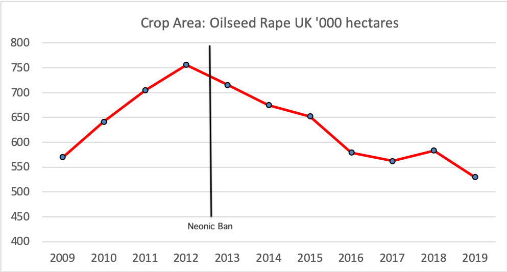 The Rise and Fall of Oilseed Rape