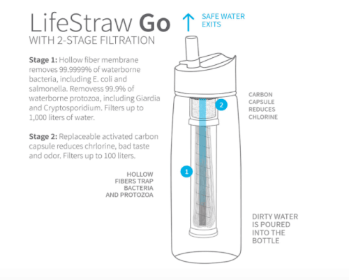 lifestraw bottle for travel