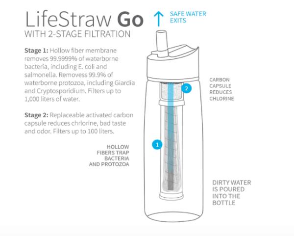 lifestraw bottle for travel review