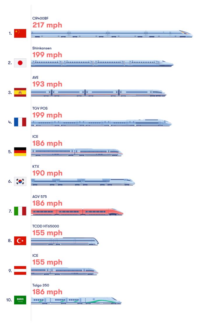 international high speed train list by omio