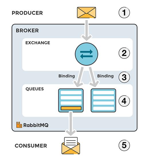 exchanges-bidings-routing-keys