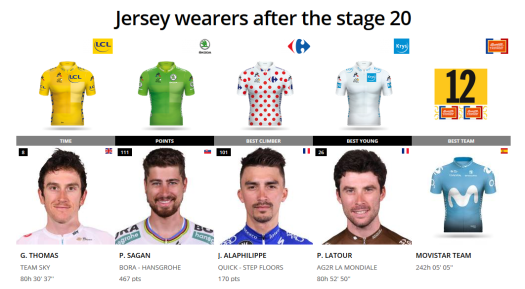 2018 Tour de France Jersey winners