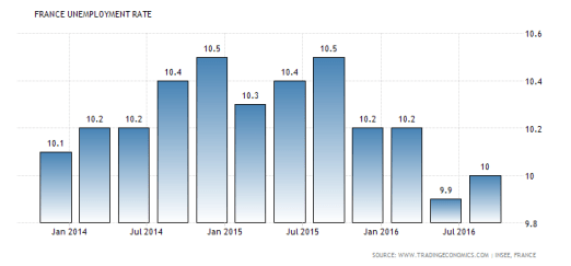 As you can see, the French unemployment rate has not dropped below 10% for some time.