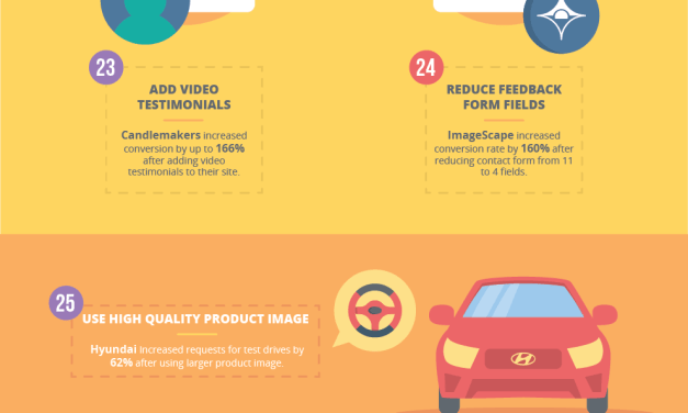 46 Conversion Rate Optimization Hacks (Infographic)