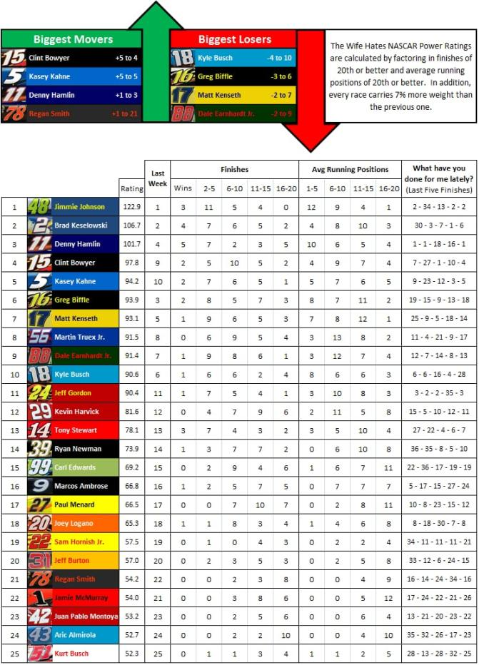 the-wife-hates-sports-nascar-power-rankings-week-28-2012
