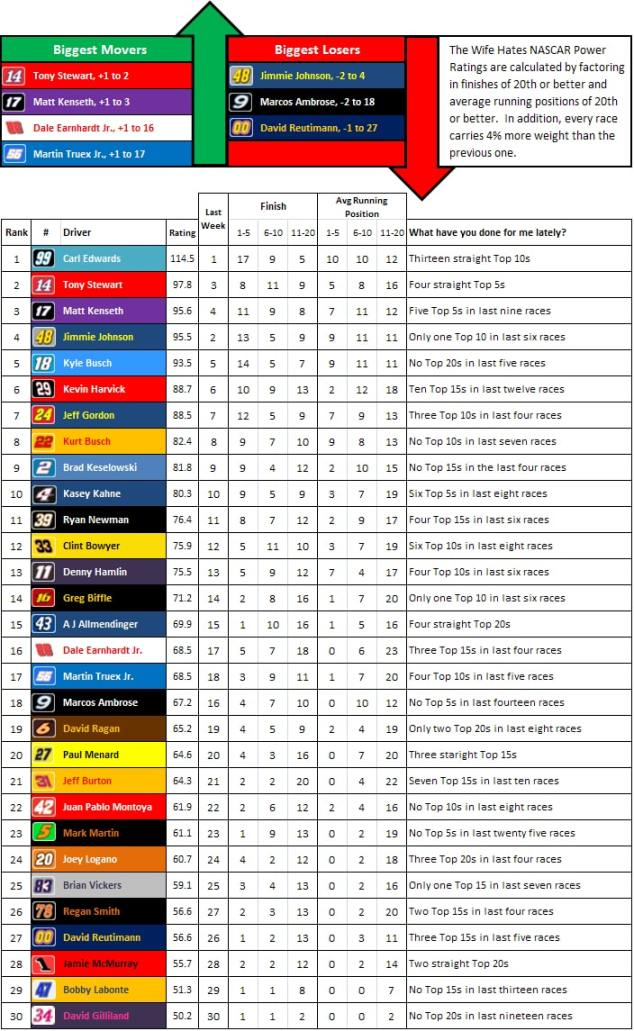 the-wife-hates-sports-nascar-power-rankings-week-36