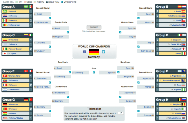 2014-world-cup-kp-predictions
