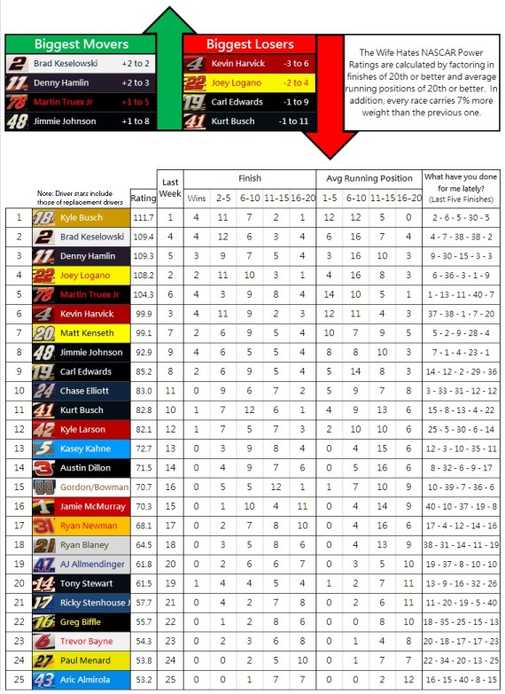 the-wife-hates-nascar-power-rankings-week-33-2016