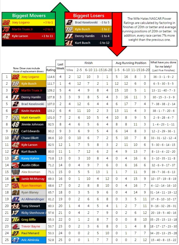 the-wife-hates-nascar-power-rankings-week-34-2016