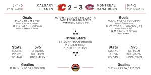 NHL Boxscore for Montreal Canadiens vs Calgary Flames. Final Score: 3-2 Montreal. October 23, 2018.