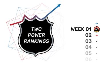 The Win Column NHL Power Rankings Week 1. October 15, 2018.