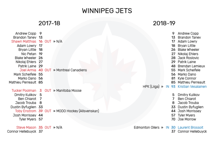 WPG_Roster_Changes