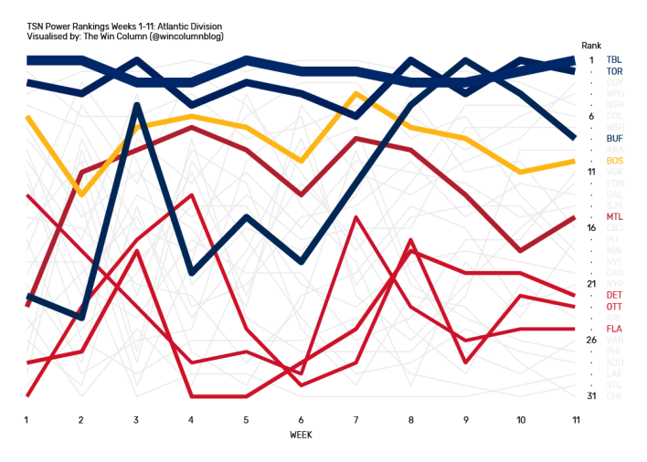 TSN NHL Power Rankings data visualization for the Atlantic Division from Weeks 1 through 11.