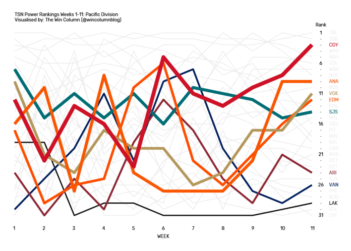 TSN NHL Power Rankings data visualization for the Pacific Division from Weeks 1 through 11.