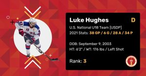 """Luke Hughes 2021 Draft Profile Card. Defenceman. U.S. National U18 Team (USDP). 2021 Stats: 38 Games Played, 6 Goals, 28 Assists, 34 Points. Date of Birth: September 9, 2003. Height: 6'2"""". Weight: 176 pounds. Left shot. Draft Rank: 3."""