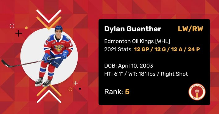 """Dylan Guenther 2021 Draft Profile Card. Left/Right Wing. Edmonton Oil Kings (WHL). 2021 Stats: 12 Games Played, 12 Goals, 12 Assists, 24 Points. Date of Birth: April 10, 2003. Height: 6'1"""". Weight: 181 pounds. Right shot. Draft Rank: 5."""