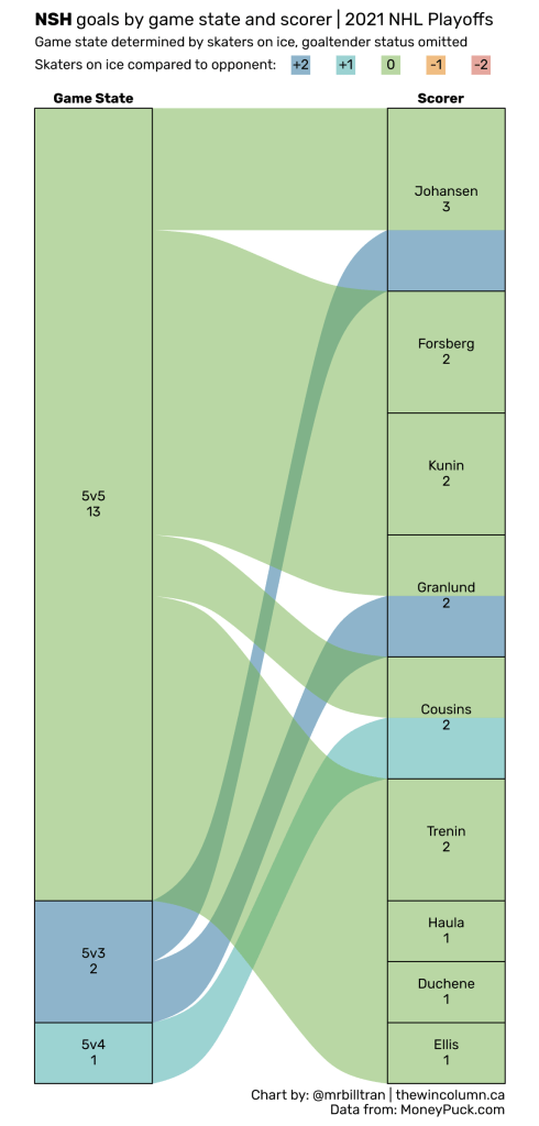 2021 NHL Playoffs goals by game state and scorer data visualisation. The Nashville Predators were eliminated in the first round, scoring 16 goals from 9 skaters. <a rel=