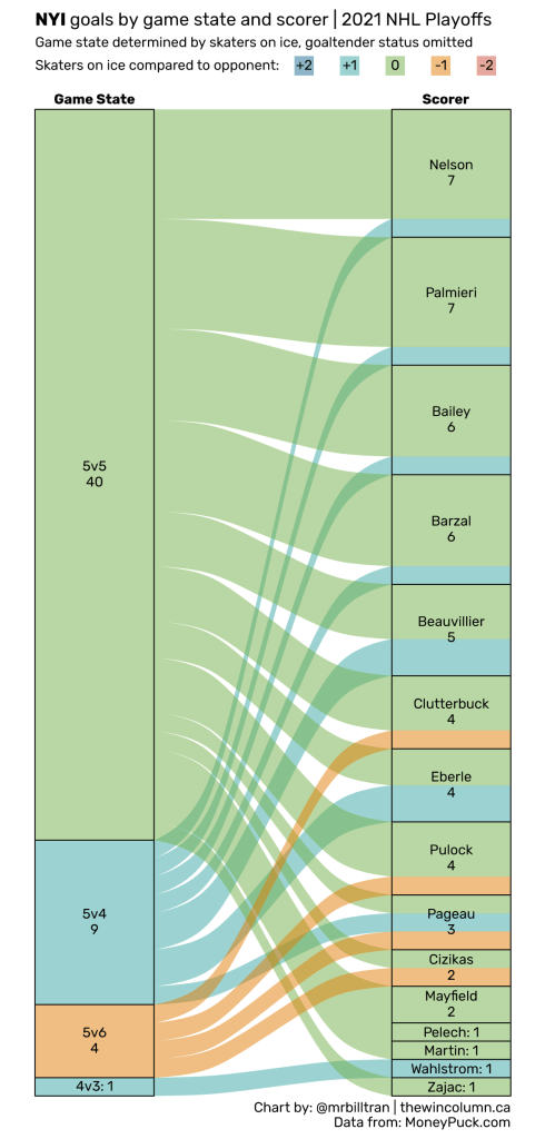 2021 NHL Playoffs goals by game state and scorer data visualisation. The New York Islanders were eliminated in the third round, scoring 54 goals from 15 skaters throughout the playoffs. Brock Nelson and Kyle Palmieri led the Islanders with seven goals each. Chart by Bill Tran. Data from MoneyPuck.com. The Win Column.