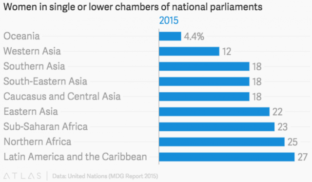 WOmen in single or lower chambers of national parliaments. Source: Quartz