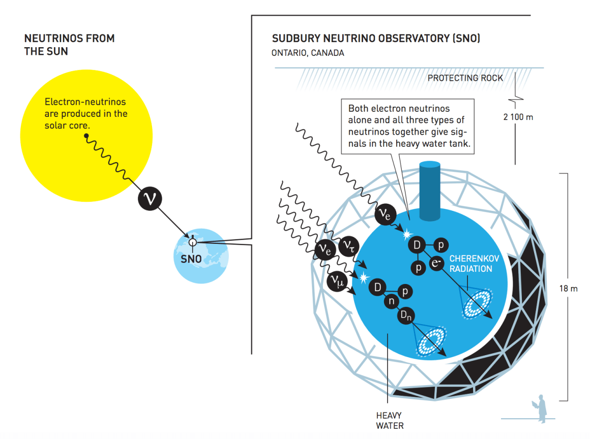 An infographic showing how the Sudbury Neutrino Observatory works. Source: nobelprize.org