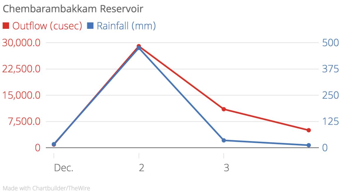 Chembarambakkam_Reservoir_Outflow_(cusec)_Rainfall_(mm)_chartbuilder