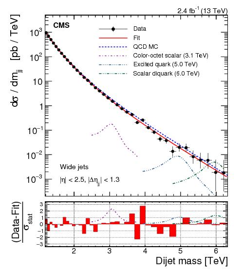 Source: CMS/CERN