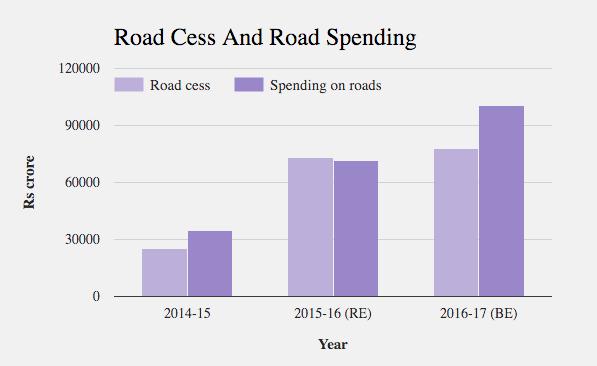 Source: Union Budget 2016-2017