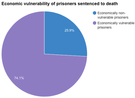 Source: Death Penalty India Report, Volume I